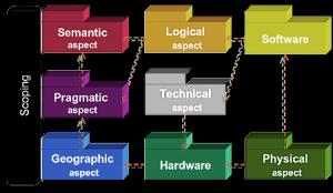 Enterprise System Topology
